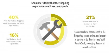 Consumer insights online buying