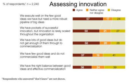 Image_Assessing innovation_4