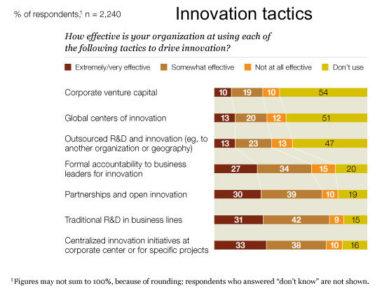 Image_Innovation tactics_2010